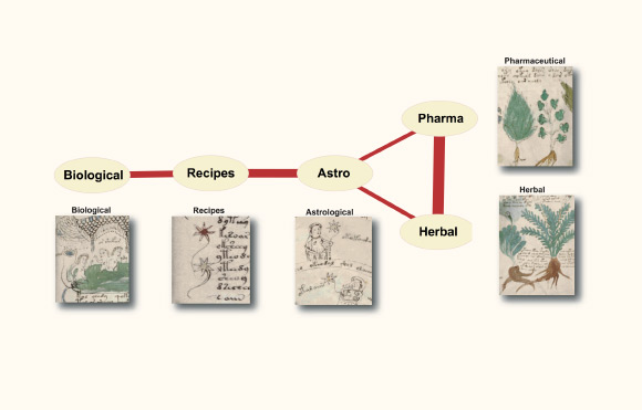 news science most cryptic text voynich manuscript