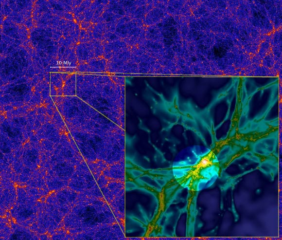 Computer simulations suggest that matter in the Universe is distributed in a cosmic web of filaments, as seen in the image above from a large-scale dark-matter simulation. The inset shows a smaller part of the cosmic web, 10 million light-years across, from a simulation that includes gas as well as dark matter). The intense radiation from a quasar can, like a flashlight, illuminate part of the surrounding cosmic web, highlighted in the image, and make a filament of gas glow, as was observed in the case of UM 287. Image credit: Anatoly Klypin / Joel Primack / S. Cantalupo.
