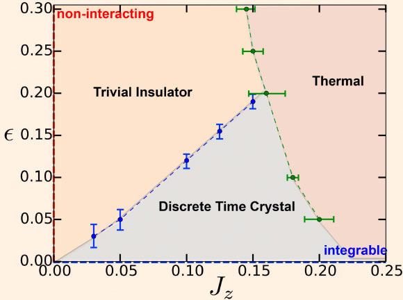 This phase diagram shows how changing the experimental parameters can 'melt' a time crystal into a normal insulator or heat up a time crystal to a high temperature thermal state. Image credit: N.Y. Yao et al.