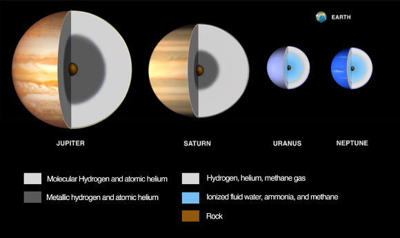 Illustration of compositional differences among the giant planets and their relative sizes. Earth is shown for comparison. Jupiter and Saturn are primarily made of hydrogen and helium, the terrestrial planets are almost pure rock, while Uranus and Neptune are thought to be largely supercritical liquid water. Image credit: JPL / Caltech / Lunar and Planetary Institute.