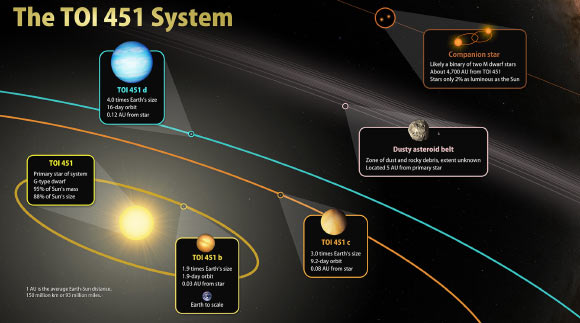 This illustration sketches out the main features of the TOI-451 system. Image credit: NASA's Goddard Space Flight Center.