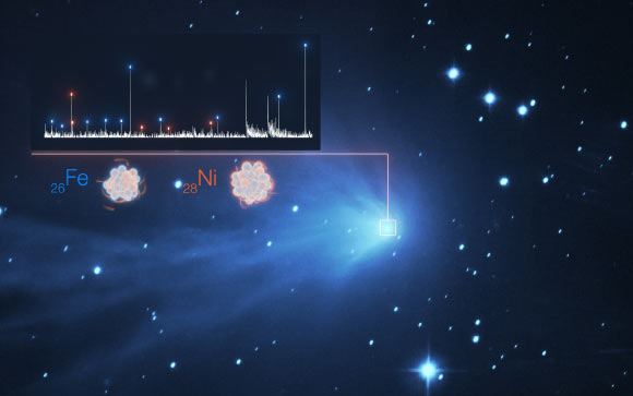 The detection of iron (Fe) and nickel (Ni) in the fuzzy atmosphere of a comet are illustrated in this image, which features the spectrum of light of C/2016 R2 (PANSTARRS) on the top left superimposed to a real image of the comet taken with the SPECULOOS telescope at ESO's Paranal Observatory; each white peak in the spectrum represents a different element, with those for iron and nickel indicated by blue and orange dashes, respectively. Image credit: ESO / L. Calçada / SPECULOOS Team / E. Jehin / Manfroid et al.