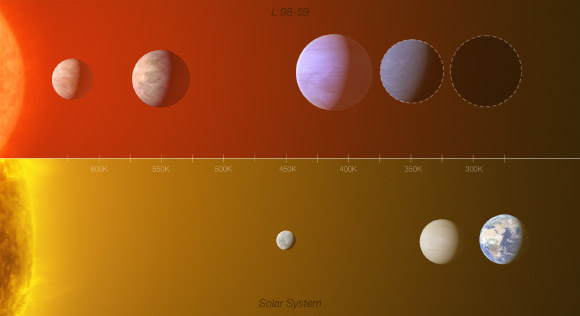 This infographic shows a comparison between the L 98-59 exoplanet system (top) with part of the inner Solar System (Mercury, Venus and Earth), highlighting the similarities between the two. Image credit: L. Calçada / M. Kornmesser / O. Demangeon / ESO.