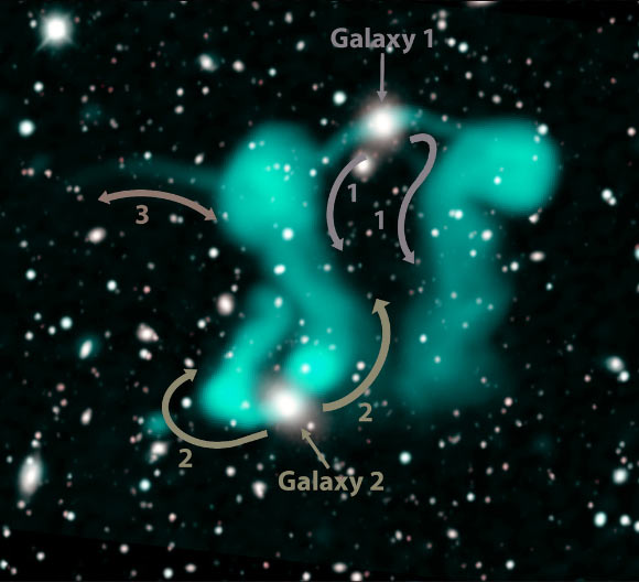 The two galaxies Norris et al. think are responsible for the streams of electrons (shown as curved arrows) that form the 'dancing ghosts;' but the authors don't understand what is causing the filament labelled as 3. Image credit: Jayanne English & Ray Norris / EMU Project / Dark Energy Survey.