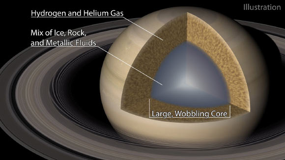 An illustration of Saturn and its 'fuzzy' core. Image credit: R. Hurt, IPAC / Caltech.