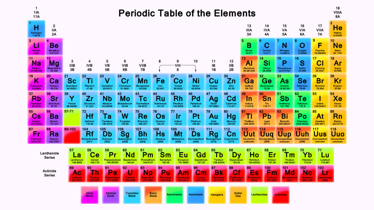 Periodic Table Of The Elements (University Of California, Irvine).