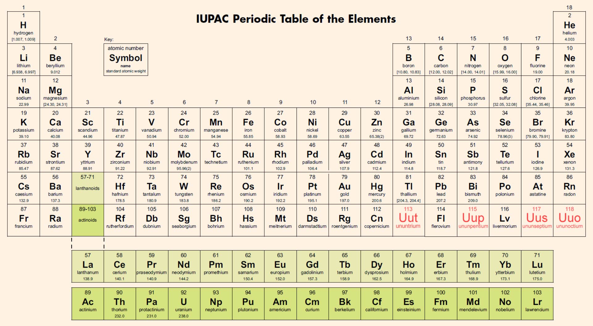Periodic tables 7th period is finally complete iupac iupap periodic table of the elements image credit international union of pure and applied chemistry gamestrikefo Choice Image