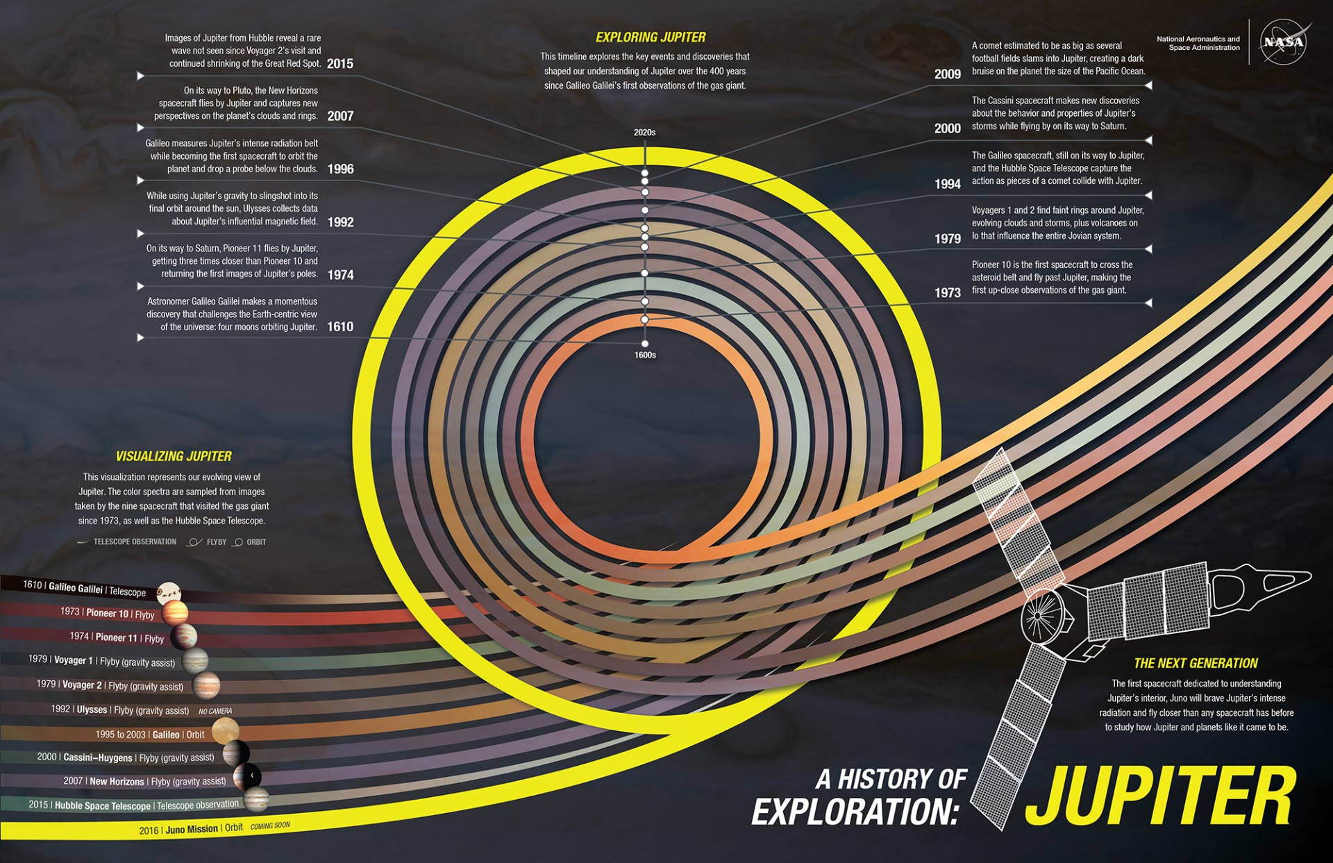 Scientists Excited As Juno Nears Jupiter Space