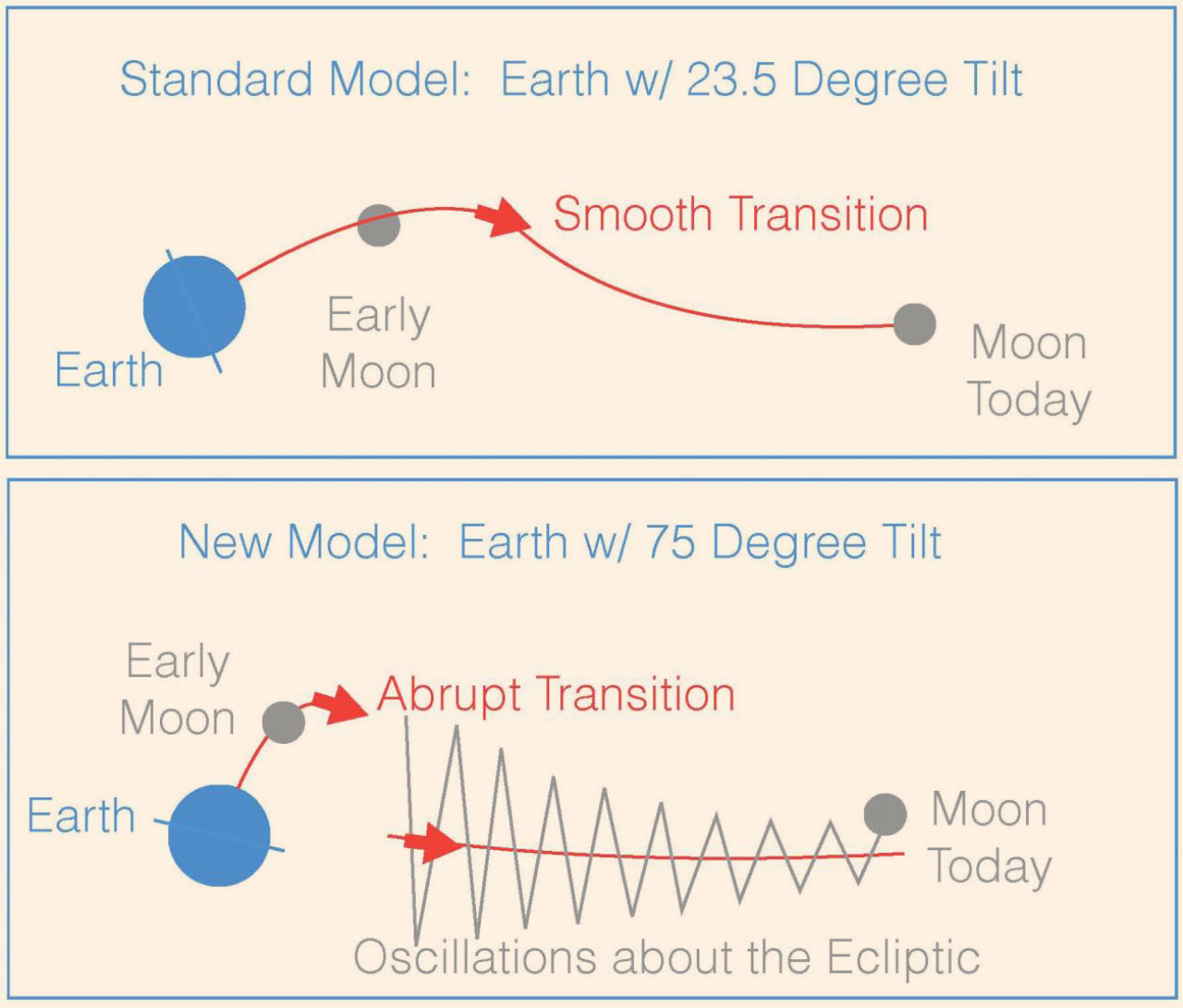 Novel Theory Explains Moons Weird Orbit Planetary Science Sci Wiring Diagram In The Giant Impact Model Of Formation Young Moon Began Its