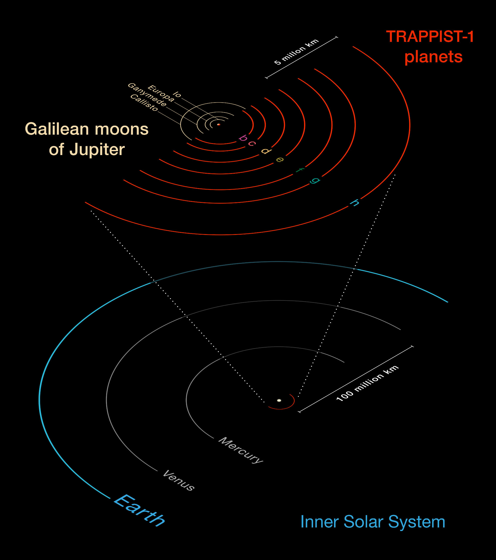 Trappist 1 nearby dwarf star hosts seven earth size exoplanets this diagram compares the orbits of trappist 1 planets with the galilean moons of jupiter pooptronica Gallery