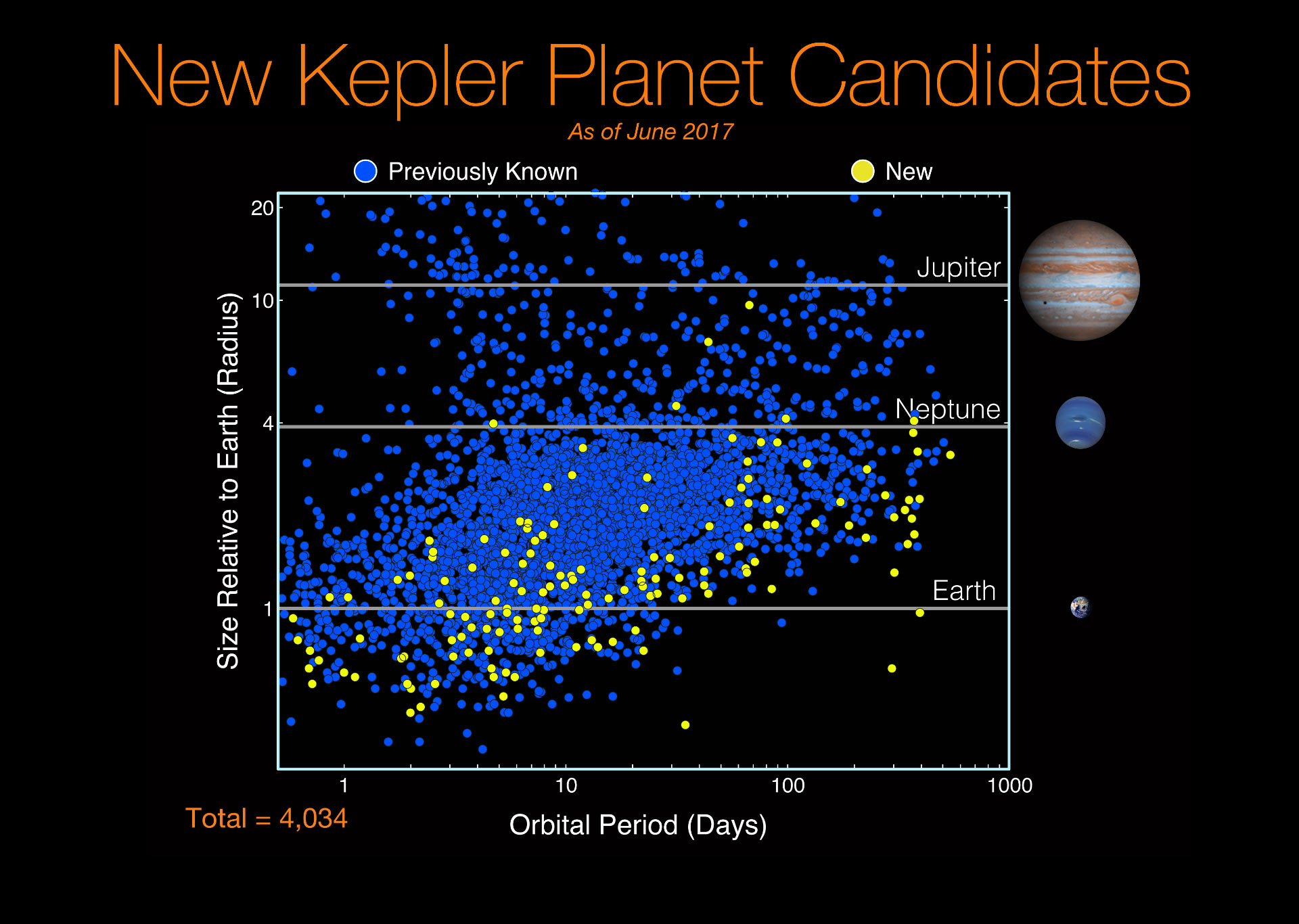 NASA Discovers 219 New Planets with Kepler Mission; 10 Are Earth-Size