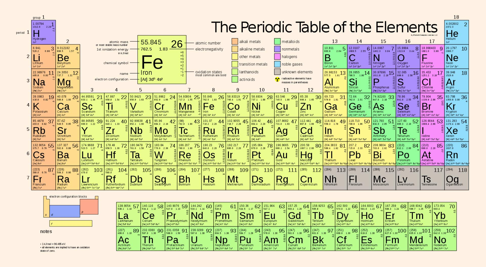 periodic table of the elements - Periodic Table Of Elements Be