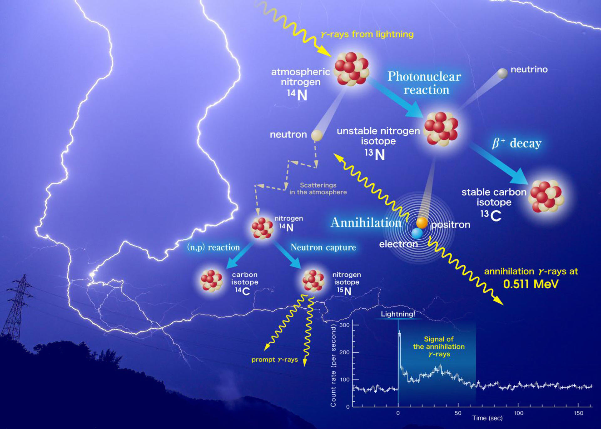Lightning Strikes Produce Antimatter Particles in Earths