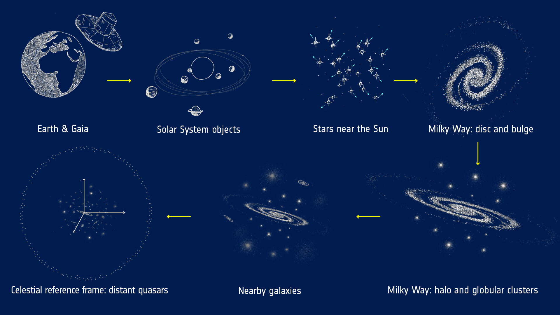 European Space Agency maps Milky Way