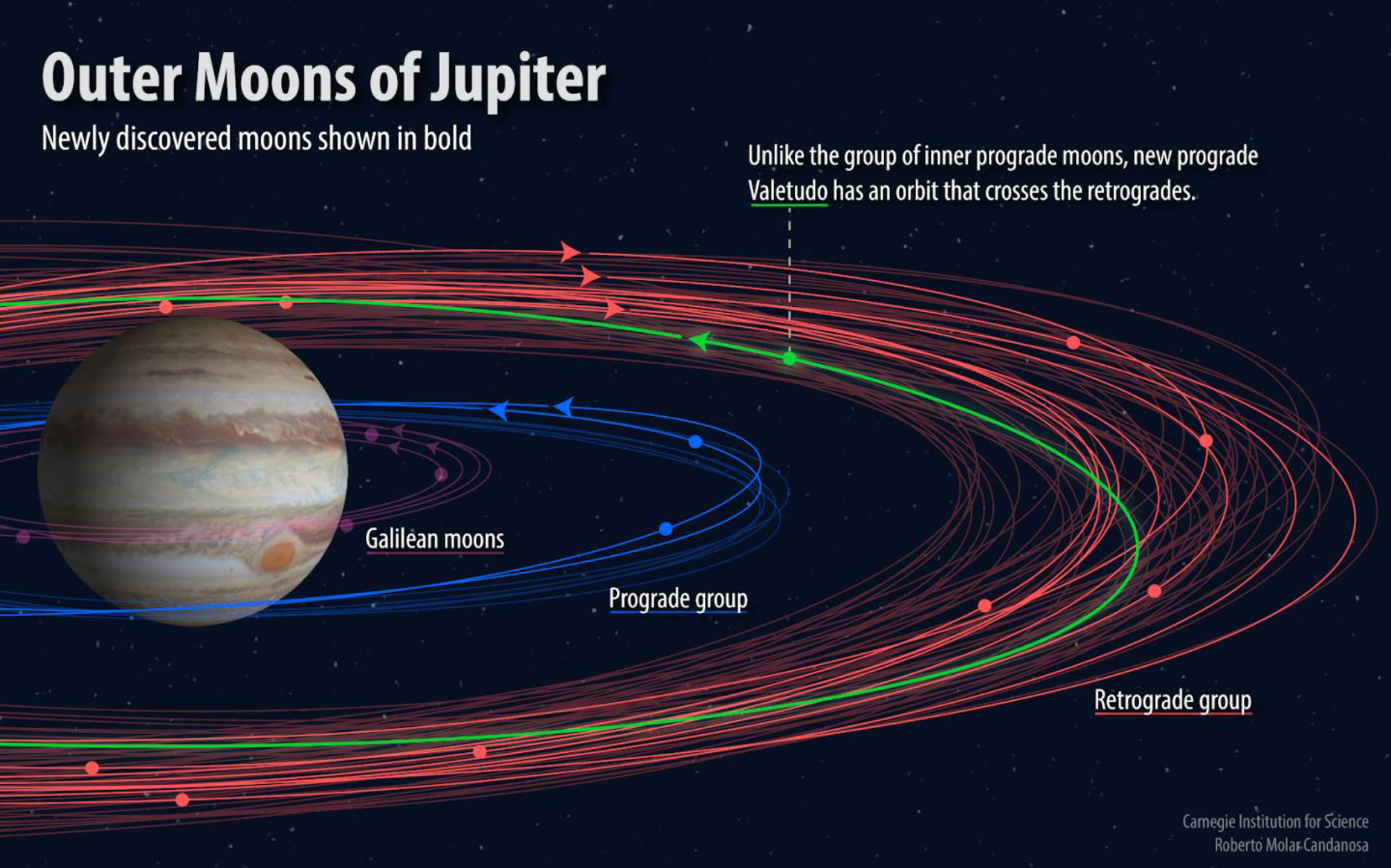 Astronomers Discover Twelve New Jovian Moons Astronomy