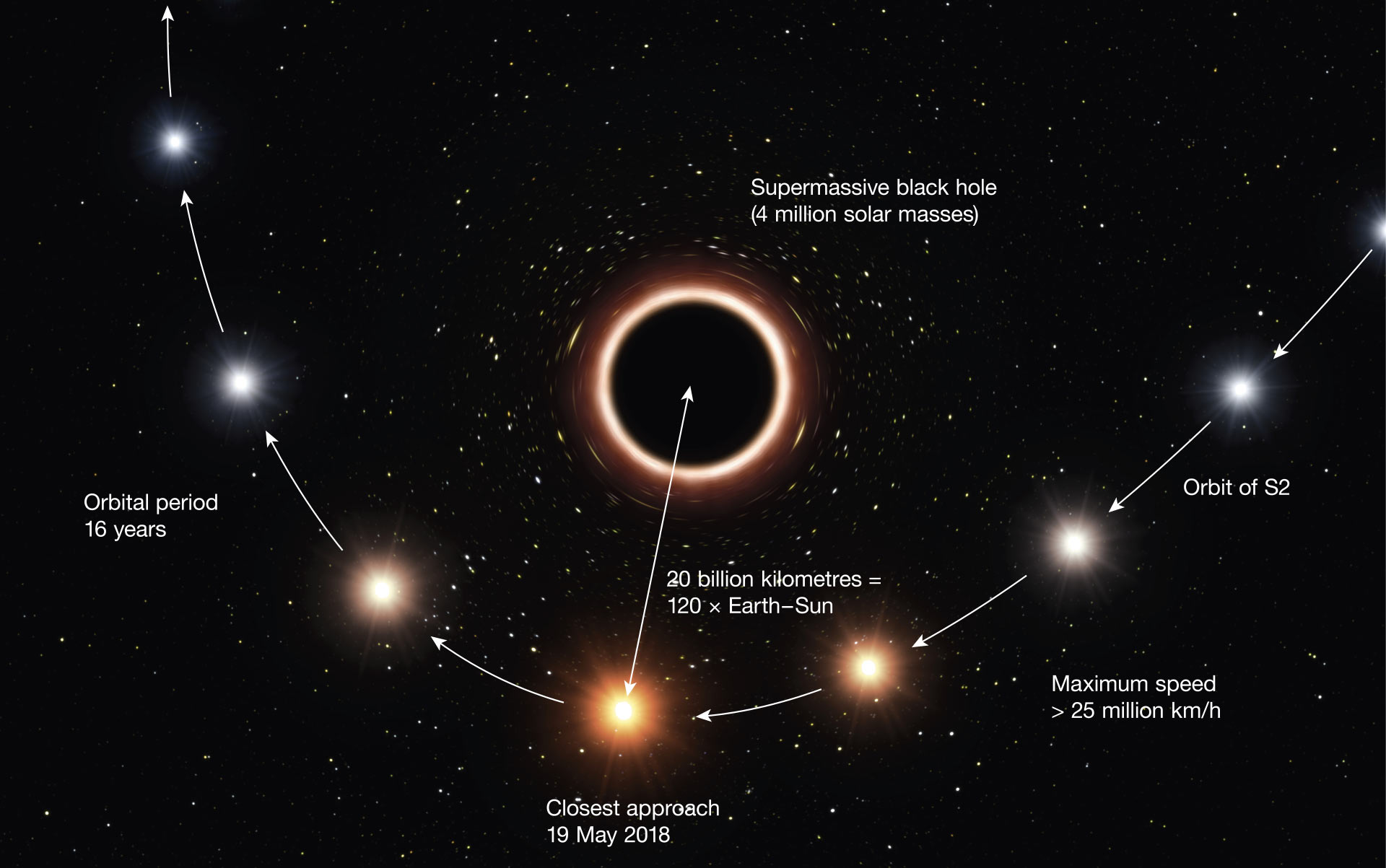 This artist's impression shows the path of S2 as it passes very close to Sagittarius A*. As it gets close to the black hole the very strong gravitational field causes the color of the star to shift slightly to the red an effect of Einstein's general