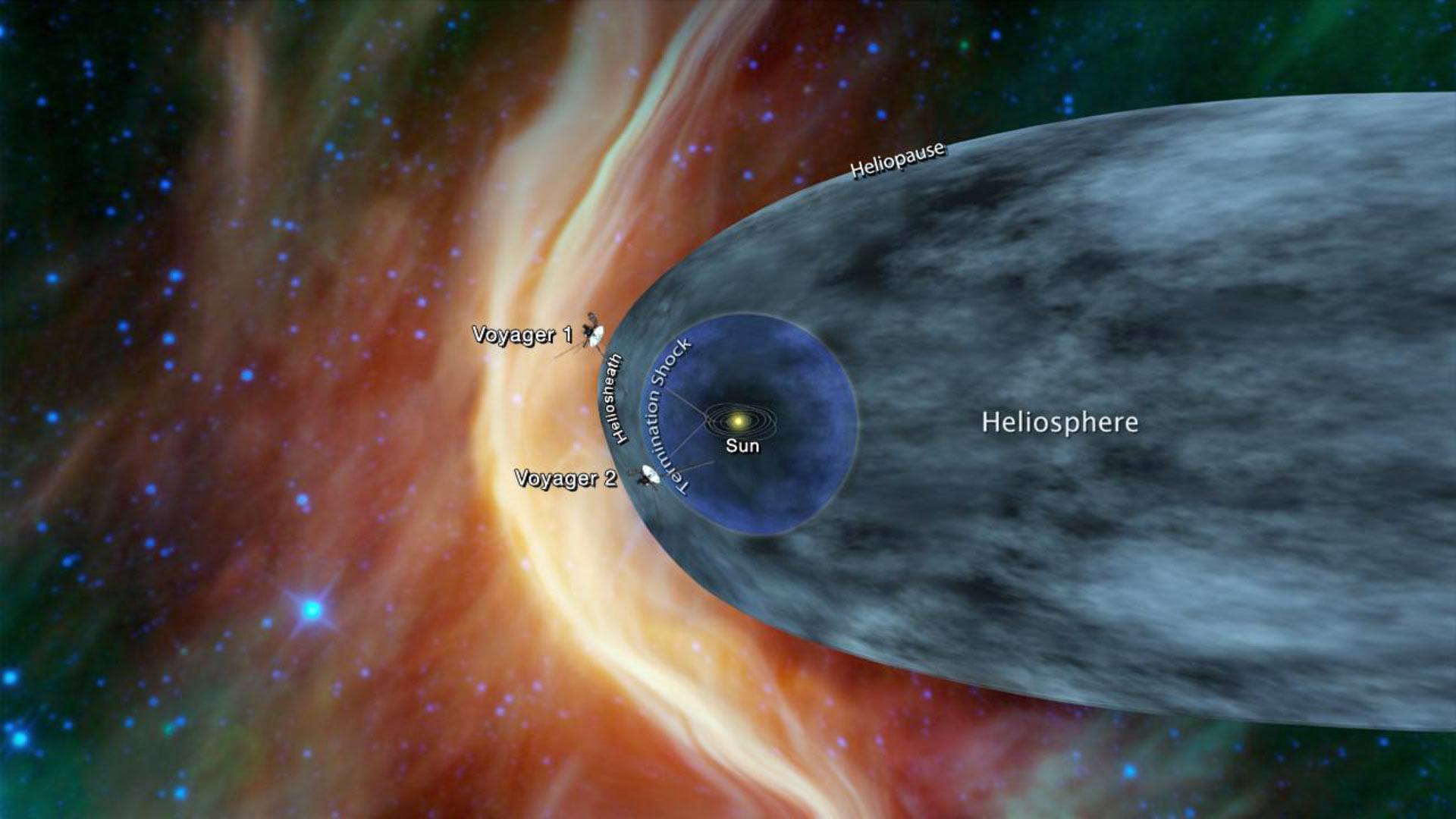 NASA's space probe nearing interstellar space