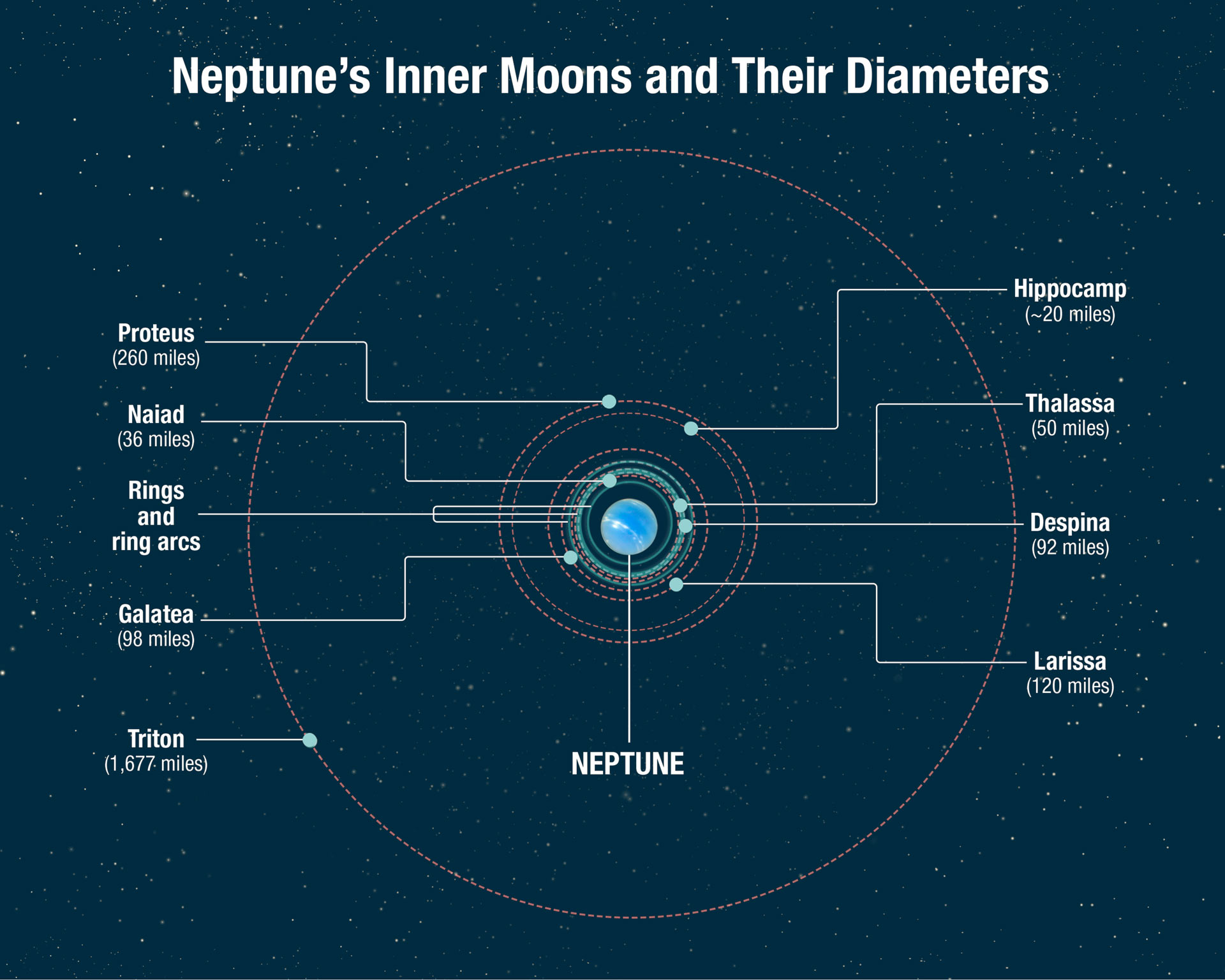 Hubble helps uncover origin of Neptune's smallest moon Hippocamp