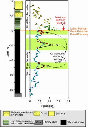 a discussion of the features of the end permian mass extinction Siberian traps likely triggered end-permian mass extinction  this feature is not available right now  sixth mass extinction.